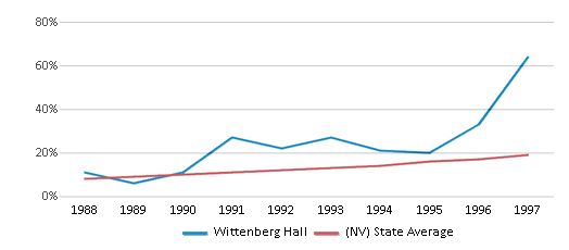 This chart display the percentage of Hispanic students in Wittenberg Hall and the percentage of Hispanic public school students in Nevada by year, with the latest 1996-97 school year data.