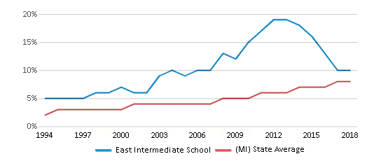 This chart display the percentage of Hispanic students in East Intermediate School and the percentage of Hispanic public school students in Michigan by year, with the latest 2017-18 school year data.
