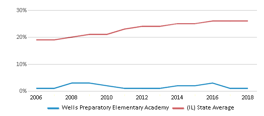 This chart display the percentage of Hispanic students in Wells Preparatory Elementary Academy and the percentage of Hispanic public school students in Illinois by year, with the latest 2017-18 school year data.
