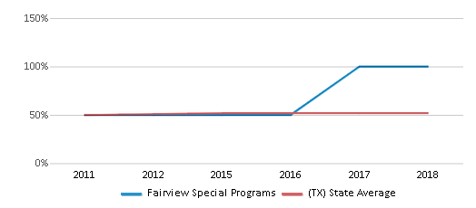 This chart display the percentage of Hispanic students in Fairview Special Programs and the percentage of Hispanic public school students in Texas by year, with the latest 2017-18 school year data.