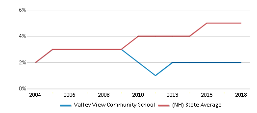 This chart display the percentage of Hispanic students in Valley View Community School and the percentage of Hispanic public school students in New Hampshire by year, with the latest 2017-18 school year data.