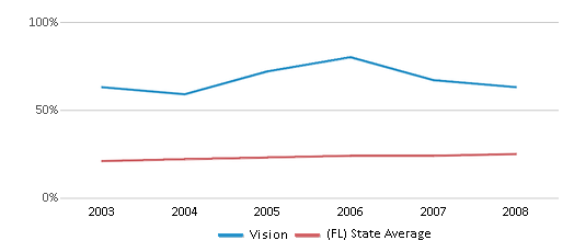 This chart display the percentage of Hispanic students in Vision and the percentage of Hispanic public school students in Florida by year, with the latest 2007-08 school year data.