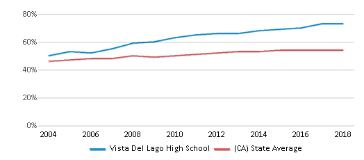 This chart display the percentage of Hispanic students in Vista Del Lago High School and the percentage of Hispanic public school students in California by year, with the latest 2017-18 school year data.