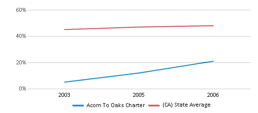 This chart display the percentage of Hispanic students in Acorn To Oaks Charter and the percentage of Hispanic public school students in California by year, with the latest 2005-06 school year data.