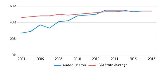 This chart display the percentage of Hispanic students in Audeo Charter and the percentage of Hispanic public school students in California by year, with the latest 2017-18 school year data.