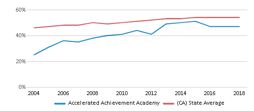 This chart display the percentage of Hispanic students in Accelerated Achievement Academy and the percentage of Hispanic public school students in California by year, with the latest 2017-18 school year data.