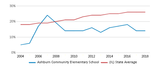 This chart display the percentage of Hispanic students in Ashburn Community Elementary School and the percentage of Hispanic public school students in Illinois by year, with the latest 2017-18 school year data.