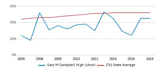 This chart display the percentage of Hispanic students in Gary W Campbell High School and the percentage of Hispanic public school students in Texas by year, with the latest 2017-18 school year data.