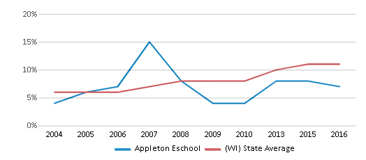 This chart display the percentage of Hispanic students in Appleton Eschool and the percentage of Hispanic public school students in Wisconsin by year, with the latest 2015-16 school year data.