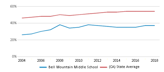 This chart display the percentage of Hispanic students in Bell Mountain Middle School and the percentage of Hispanic public school students in California by year, with the latest 2017-18 school year data.
