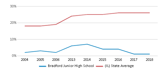 This chart display the percentage of Hispanic students in Bradford Junior High School and the percentage of Hispanic public school students in Illinois by year, with the latest 2017-18 school year data.
