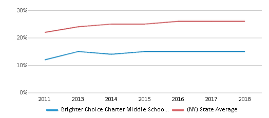 This chart display the percentage of Hispanic students in Brighter Choice Charter Middle School For Girls and the percentage of Hispanic public school students in New York by year, with the latest 2017-18 school year data.
