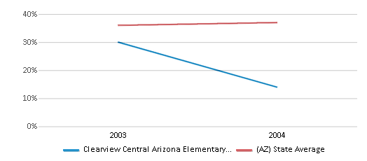 This chart display the percentage of Hispanic students in Clearview Central Arizona Elementary School and the percentage of Hispanic public school students in Arizona by year, with the latest 2003-04 school year data.