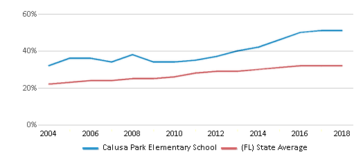 This chart display the percentage of Hispanic students in Calusa Park Elementary School and the percentage of Hispanic public school students in Florida by year, with the latest 2017-18 school year data.