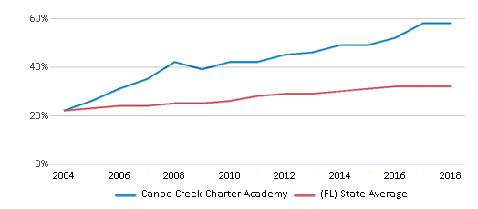 This chart display the percentage of Hispanic students in Canoe Creek Charter Academy and the percentage of Hispanic public school students in Florida by year, with the latest 2017-18 school year data.