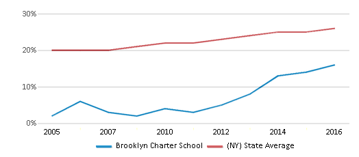 This chart display the percentage of Hispanic students in Brooklyn Charter School and the percentage of Hispanic public school students in New York by year, with the latest 2015-16 school year data.