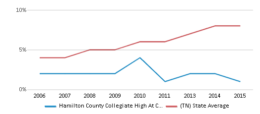 This chart display the percentage of Hispanic students in Hamilton County Collegiate High At Chattanooga State and the percentage of Hispanic public school students in Tennessee by year, with the latest 2014-15 school year data.