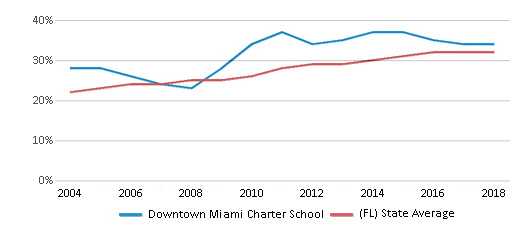 This chart display the percentage of Hispanic students in Downtown Miami Charter School and the percentage of Hispanic public school students in Florida by year, with the latest 2017-18 school year data.