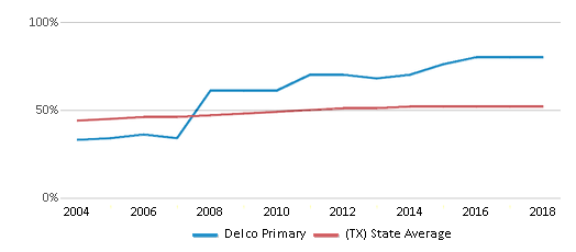 This chart display the percentage of Hispanic students in Delco Primary and the percentage of Hispanic public school students in Texas by year, with the latest 2017-18 school year data.