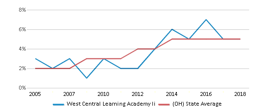 This chart display the percentage of Hispanic students in West Central Learning Academy Ii and the percentage of Hispanic public school students in Ohio by year, with the latest 2017-18 school year data.