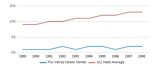 This chart display the percentage of Hispanic students in Fox Valley Career Center and the percentage of Hispanic public school students in Illinois by year, with the latest 1997-98 school year data.