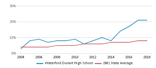 This chart display the percentage of Hispanic students in Waterford Durant High School and the percentage of Hispanic public school students in Michigan by year, with the latest 2017-18 school year data.