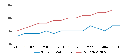 This chart display the percentage of Hispanic students in Greenland Middle School and the percentage of Hispanic public school students in Arkansas by year, with the latest 2017-18 school year data.