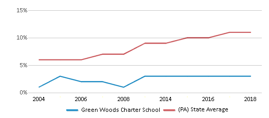This chart display the percentage of Hispanic students in Green Woods Charter School and the percentage of Hispanic public school students in Pennsylvania by year, with the latest 2017-18 school year data.