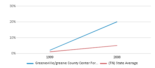 This chart display the percentage of Hispanic students in Greeneville/greene County Center For Technology and the percentage of Hispanic public school students in Tennessee by year, with the latest 2007-08 school year data.