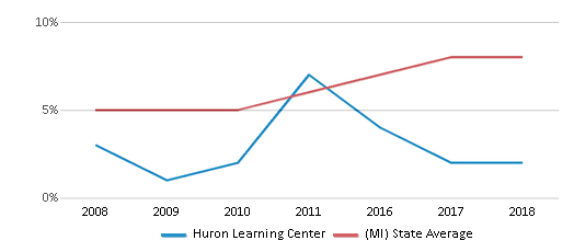 This chart display the percentage of Hispanic students in Huron Learning Center and the percentage of Hispanic public school students in Michigan by year, with the latest 2017-18 school year data.