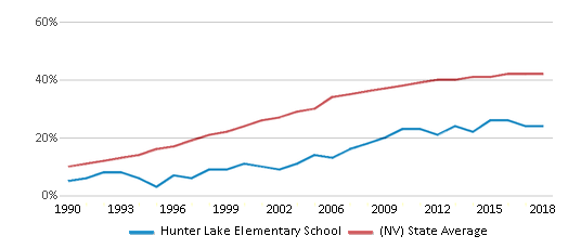 This chart display the percentage of Hispanic students in Hunter Lake Elementary School and the percentage of Hispanic public school students in Nevada by year, with the latest 2017-18 school year data.