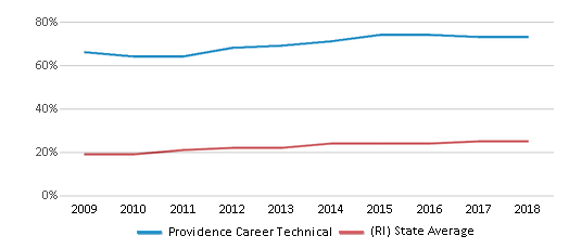 This chart display the percentage of Hispanic students in Providence Career Technical and the percentage of Hispanic public school students in Rhode Island by year, with the latest 2017-18 school year data.