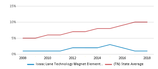 This chart display the percentage of Hispanic students in Isaac Lane Technology Magnet Elementary School and the percentage of Hispanic public school students in Tennessee by year, with the latest 2017-18 school year data.
