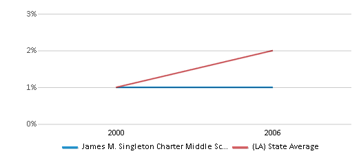 This chart display the percentage of Hispanic students in James M. Singleton Charter Middle School and the percentage of Hispanic public school students in Louisiana by year, with the latest 2005-06 school year data.