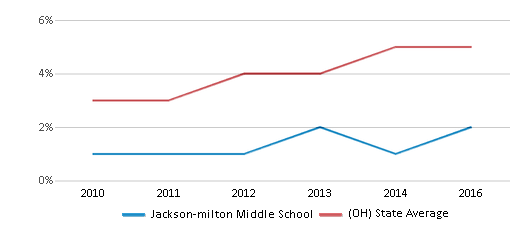 This chart display the percentage of Hispanic students in Jackson-milton Middle School and the percentage of Hispanic public school students in Ohio by year, with the latest 2015-16 school year data.