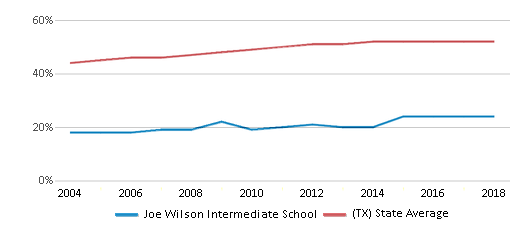 This chart display the percentage of Hispanic students in Joe Wilson Intermediate School and the percentage of Hispanic public school students in Texas by year, with the latest 2017-18 school year data.