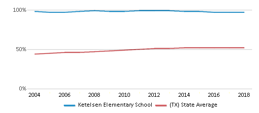 This chart display the percentage of Hispanic students in Ketelsen Elementary School and the percentage of Hispanic public school students in Texas by year, with the latest 2017-18 school year data.