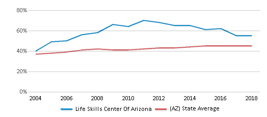 This chart display the percentage of Hispanic students in Life Skills Center Of Arizona and the percentage of Hispanic public school students in Arizona by year, with the latest 2017-18 school year data.
