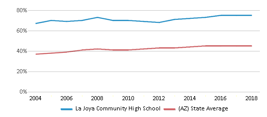This chart display the percentage of Hispanic students in La Joya Community High School and the percentage of Hispanic public school students in Arizona by year, with the latest 2017-18 school year data.