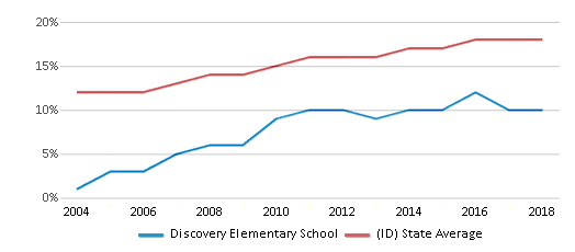 This chart display the percentage of Hispanic students in Discovery Elementary School and the percentage of Hispanic public school students in Idaho by year, with the latest 2017-18 school year data.