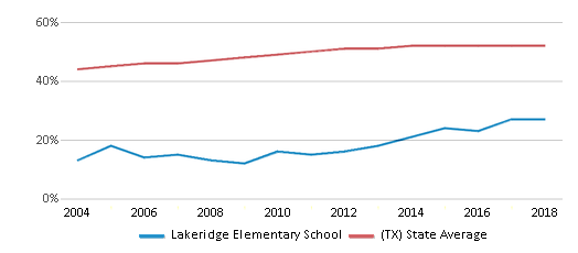 This chart display the percentage of Hispanic students in Lakeridge Elementary School and the percentage of Hispanic public school students in Texas by year, with the latest 2017-18 school year data.