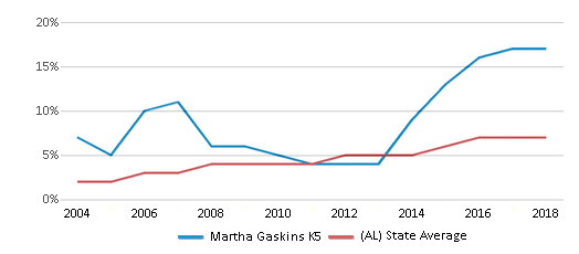 This chart display the percentage of Hispanic students in Martha Gaskins K5 and the percentage of Hispanic public school students in Alabama by year, with the latest 2017-18 school year data.