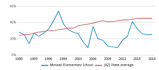 This chart display the percentage of Hispanic students in Mcneal Elementary School and the percentage of Hispanic public school students in Arizona by year, with the latest 2017-18 school year data.