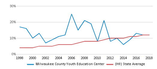 This chart display the percentage of Hispanic students in Milwaukee County Youth Education Center and the percentage of Hispanic public school students in Wisconsin by year, with the latest 2017-18 school year data.