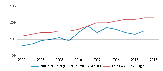 This chart display the percentage of Hispanic students in Northern Heights Elementary School and the percentage of Hispanic public school students in Washington by year, with the latest 2017-18 school year data.