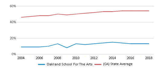 This chart display the percentage of Hispanic students in Oakland School For The Arts and the percentage of Hispanic public school students in California by year, with the latest 2017-18 school year data.