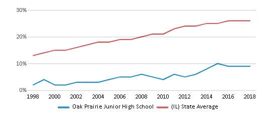 This chart display the percentage of Hispanic students in Oak Prairie Junior High School and the percentage of Hispanic public school students in Illinois by year, with the latest 2017-18 school year data.