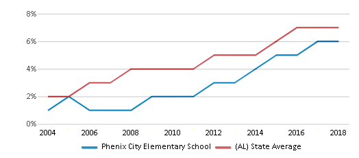 This chart display the percentage of Hispanic students in Phenix City Elementary School and the percentage of Hispanic public school students in Alabama by year, with the latest 2017-18 school year data.