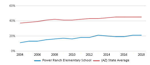 This chart display the percentage of Hispanic students in Power Ranch Elementary School and the percentage of Hispanic public school students in Arizona by year, with the latest 2017-18 school year data.