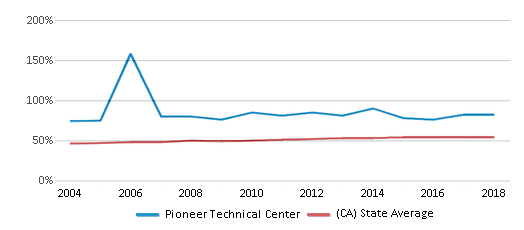 This chart display the percentage of Hispanic students in Pioneer Technical Center and the percentage of Hispanic public school students in California by year, with the latest 2017-18 school year data.